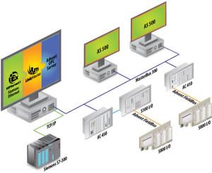 Kepware выпустила новое решение для Интернета вещей