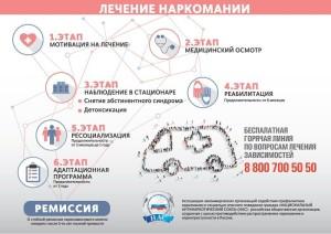 Национальный Антинаркотический Союз выпустил инфографику, посвященную помощи наркозависимым гражданам