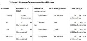 """Новая или хорошо забытая """"старая"""" - где в Москве лучше выбрать офис?"""