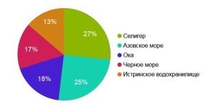 Распределение интересов посетителей портала DomOtdiha.ru по отдыху у воды