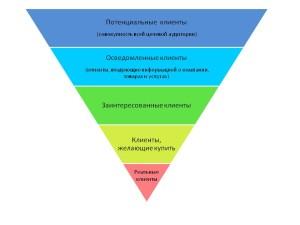 Семинар «Автоматизированные воронки продаж»: американские маркетинговые технологии на пользу российским бизнесменам